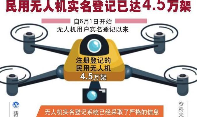 民用無人機實名登記已達4.5萬架