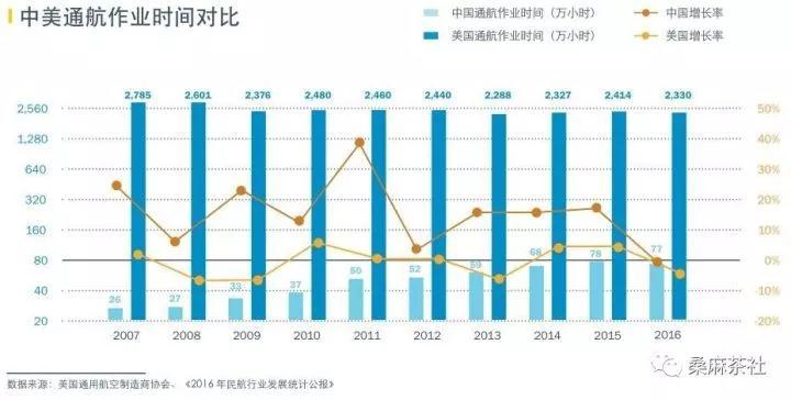 四川省是擁有固定翼飛機最多省份