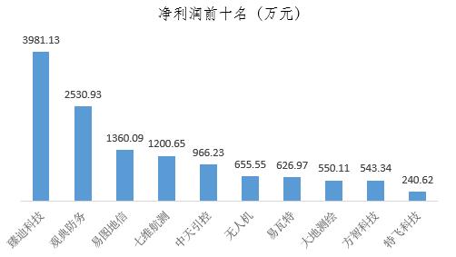 22無人機企業2017年上半年年報:臻迪營收過億