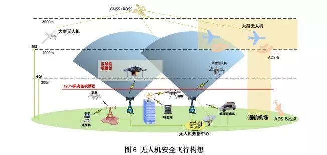 無人機安全飛行需雲、制造商、電信運營商密切合作